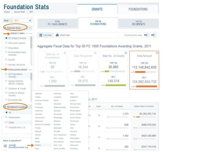 Screenshot of the data tool available from the Foundation Center